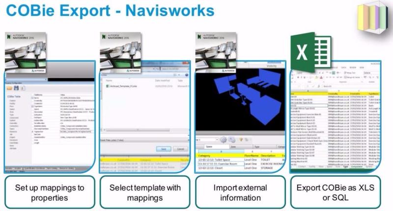 COBie Navisworks workflow Autodesk BIM Level 2
