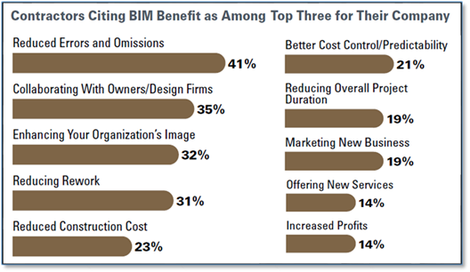McGraw Hill benefits of BIM errors omissions Autodesk