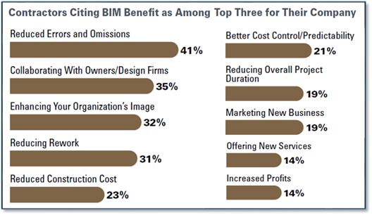McGraw Hill benefits of BIM errors omissions Autodesk